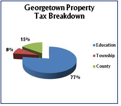 Property Tax Breakdown Pie Chart